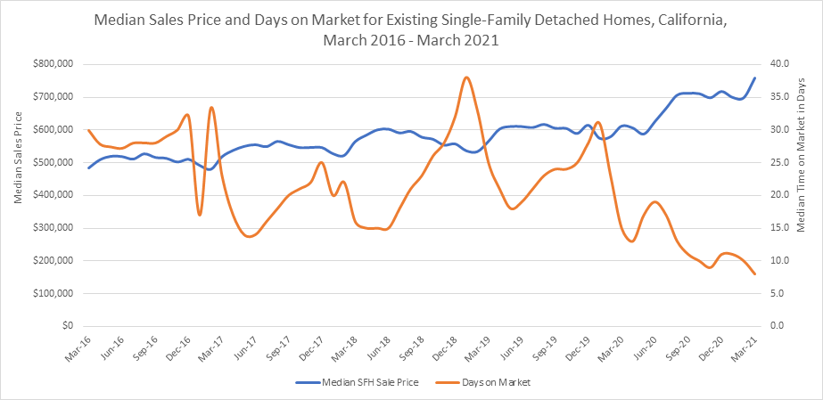 Median Sales Price and Days on Market for Existing Single-Family Detached Homes, California, March 2016 - March 2021